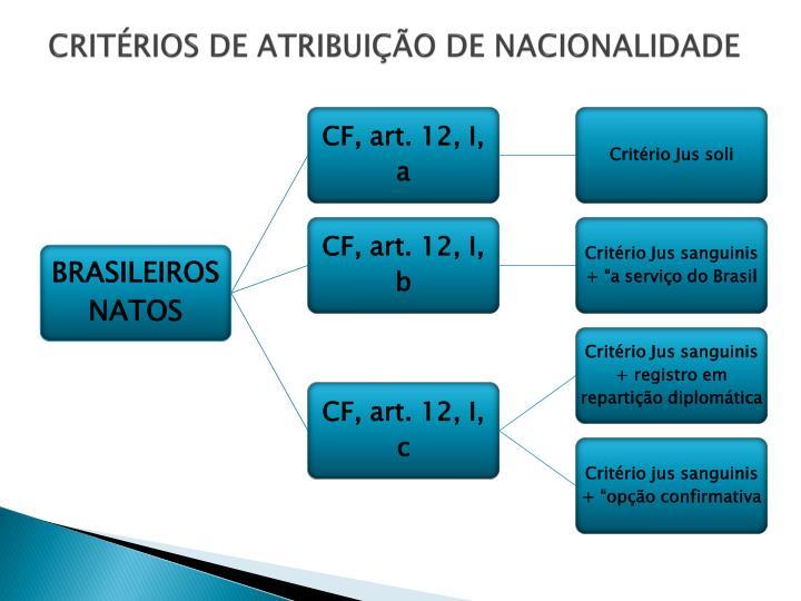 CRITÉRIOS DE ATRIBUIÇÃO DE NACIONALIDADE