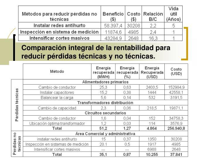 Comparación integral de la rentabilidad para reducir pérdidas técnicas y no técnicas.