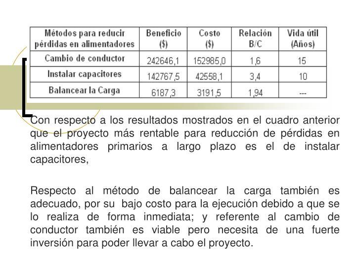 Con respecto a los resultados mostrados en el cuadro anterior que el proyecto más rentable para reducción de pérdidas en alimentadores primarios a largo plazo es el de instalar capacitores,