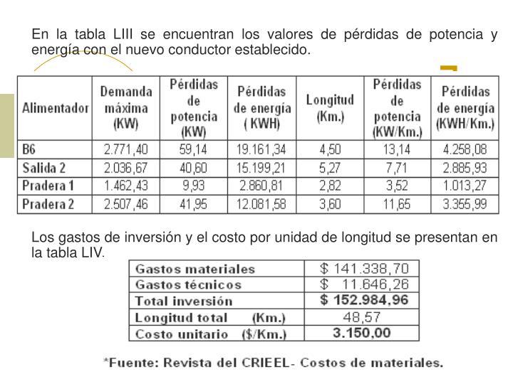 En la tabla LIII se encuentran los valores de pérdidas de potencia y energía con el nuevo conductor establecido.