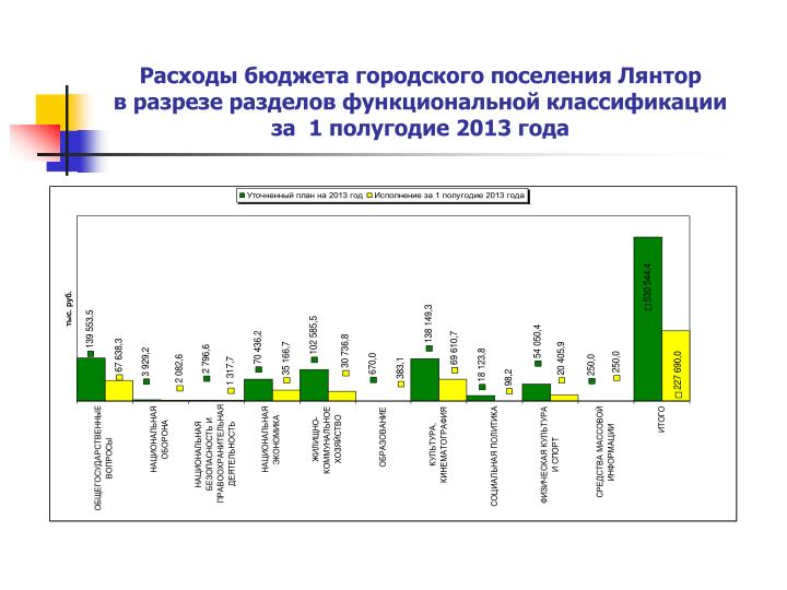 Расходы бюджета городского поселения Лянтор