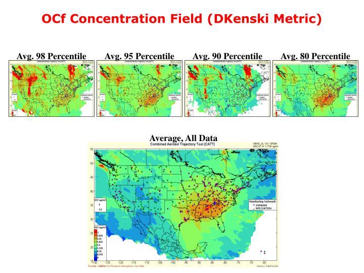 OCf Concentration Field (DKenski Metric)