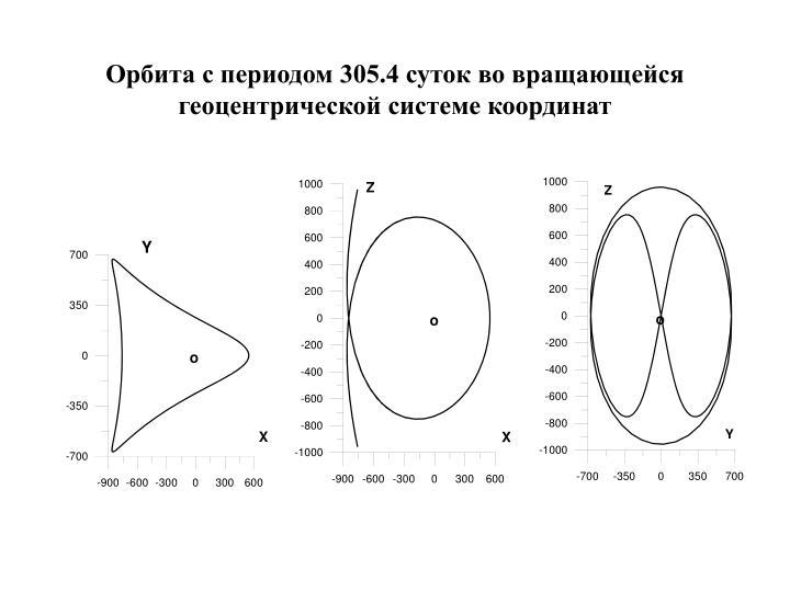 Орбита с периодом 305.4 суток во вращающейся  геоцентрической системе координат