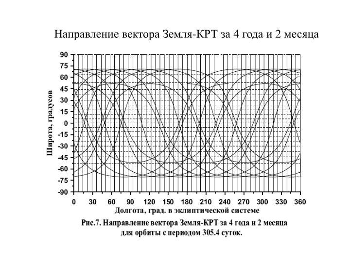 Направление вектора Земля-КРТ за 4 года и 2 месяца