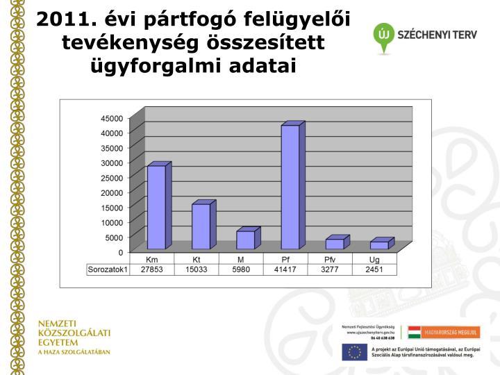2011. évi pártfogó felügyelői tevékenység összesített ügyforgalmi adatai