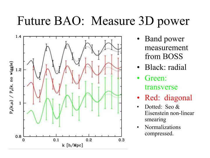 Future BAO:  Measure 3D power