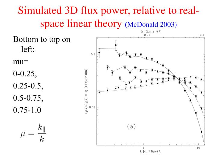 Simulated 3D flux power, relative to real-space linear theory
