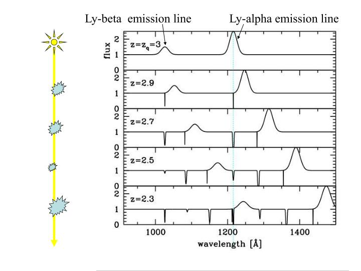 Ly-beta  emission line