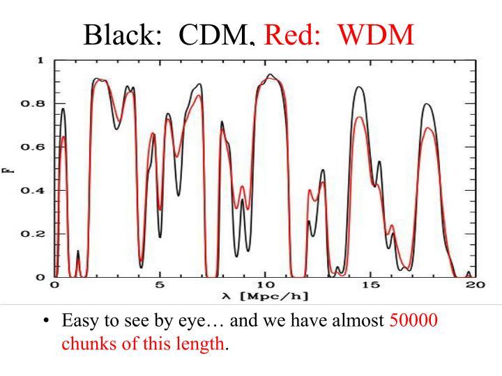 Black:  CDM,