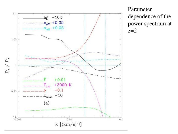 Parameter dependence of the power spectrum at z=2