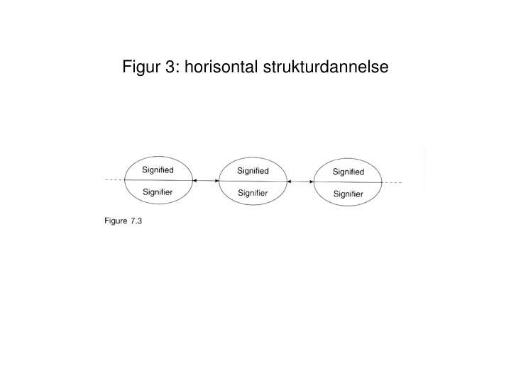 Figur 3: horisontal strukturdannelse