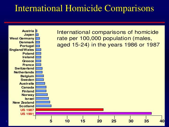 International Homicide Comparisons