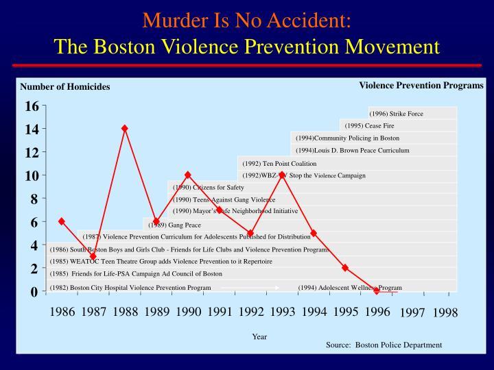 Murder Is No Accident: