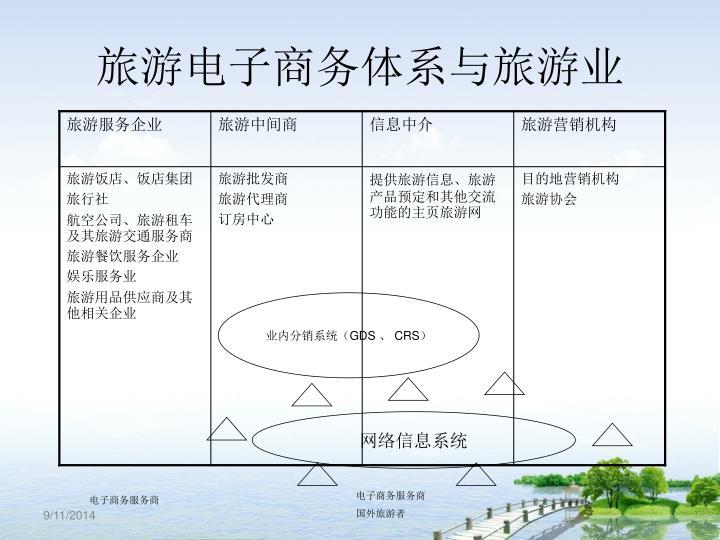 旅游电子商务体系与旅游业