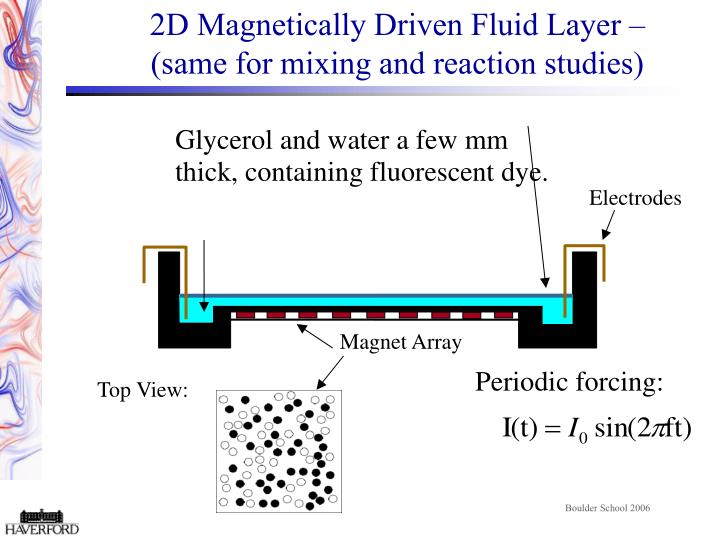 2D Magnetically Driven Fluid Layer –