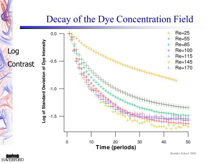 Decay of the Dye Concentration Field
