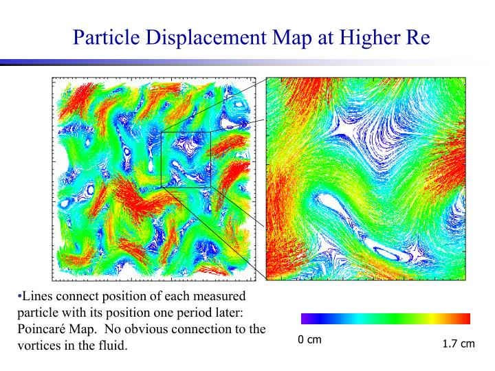 Particle Displacement Map at Higher Re