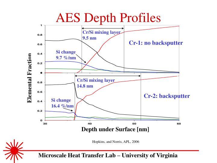 AES Depth Profiles
