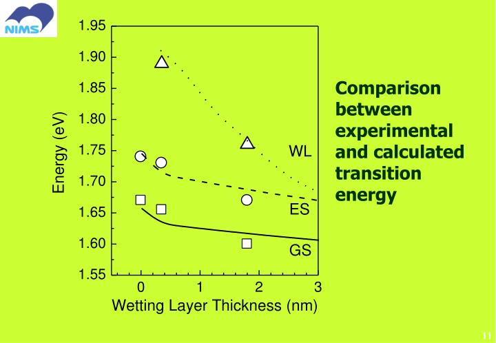 Comparison between experimental and calculated transition energy