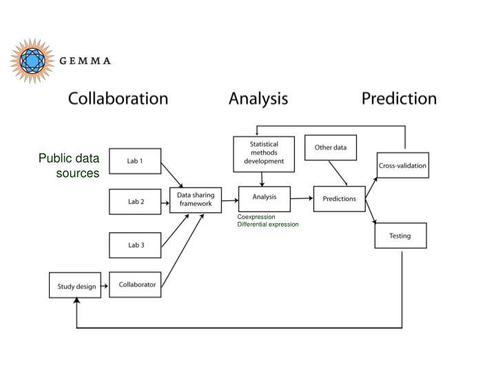 Public data sources