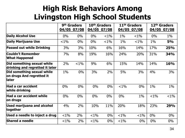 High Risk Behaviors Among