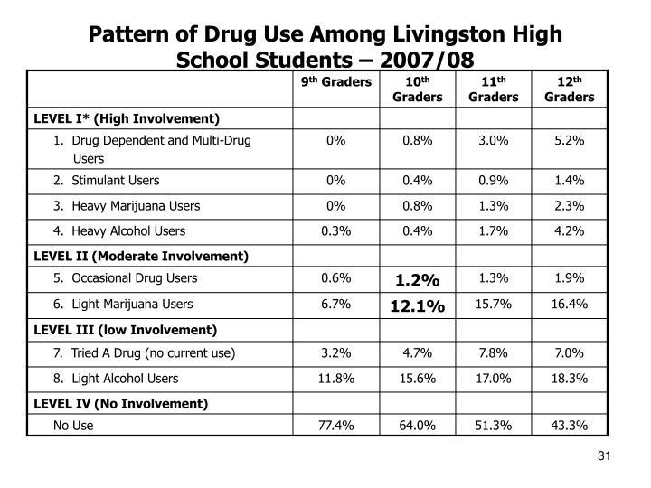 Pattern of Drug Use Among Livingston High