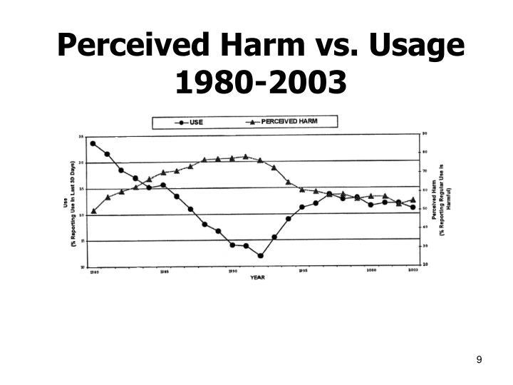 Perceived Harm vs. Usage 1980-2003