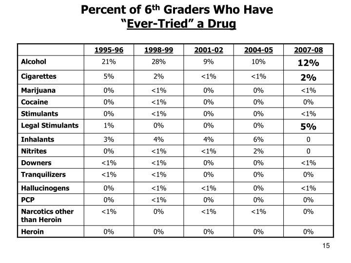 Percent of 6