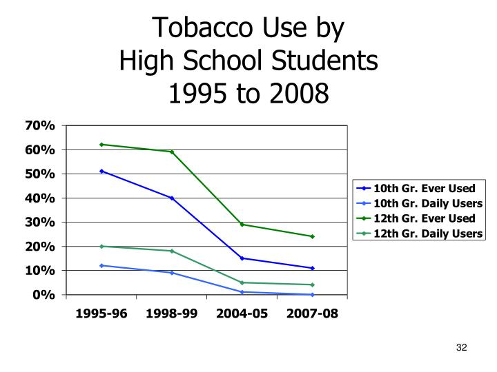 Tobacco Use by