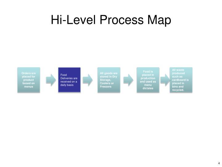 Hi-Level Process Map