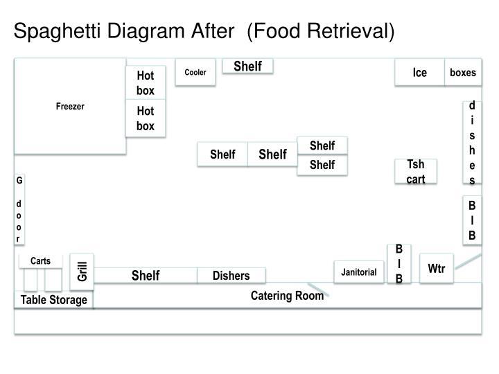 Spaghetti Diagram After  (Food Retrieval)