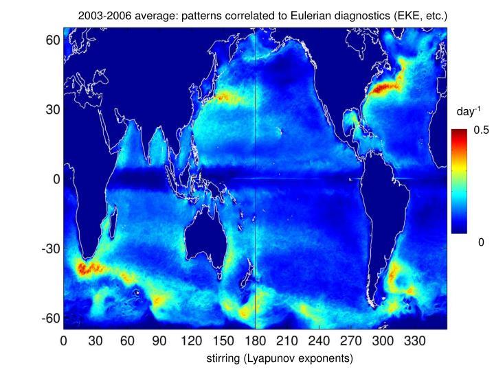 2003-2006 average: patterns correlated to Eulerian diagnostics (EKE, etc.)