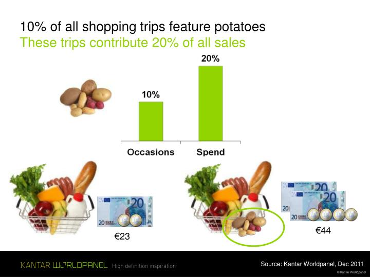 10% of all shopping trips feature potatoes