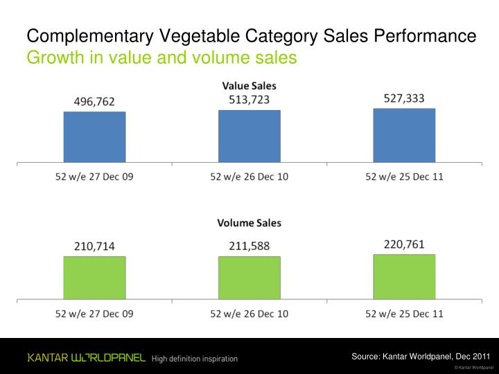 Complementary Vegetable Category Sales Performance