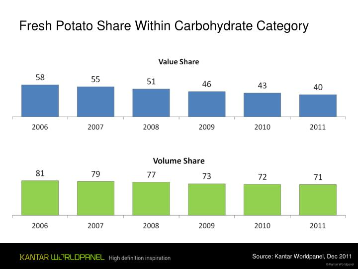 Fresh Potato Share Within Carbohydrate Category