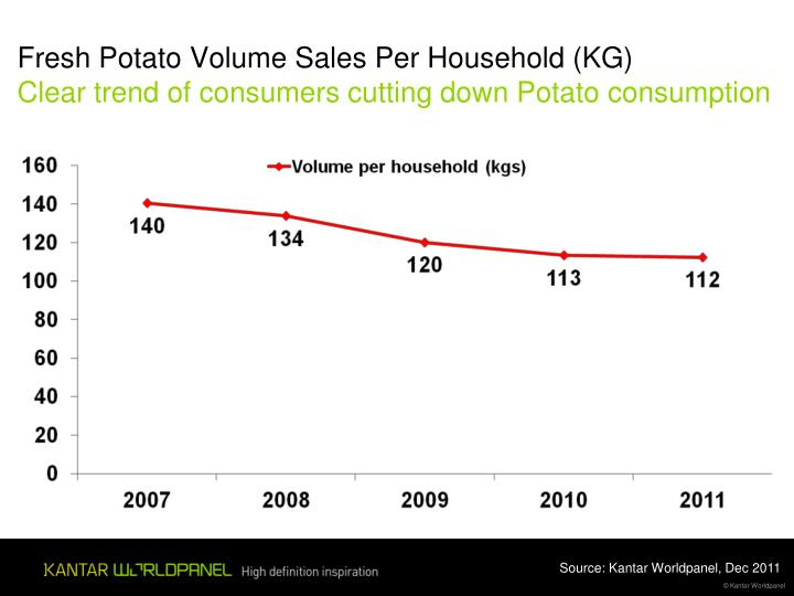 Fresh Potato Volume Sales Per Household (KG)