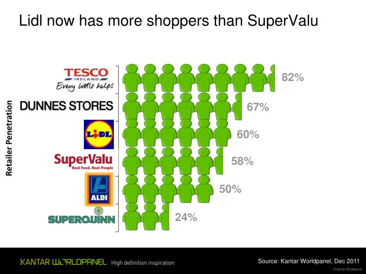 Lidl now has more shoppers than SuperValu