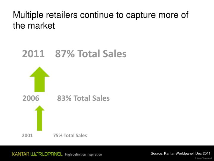 Multiple retailers continue to capture more of the market