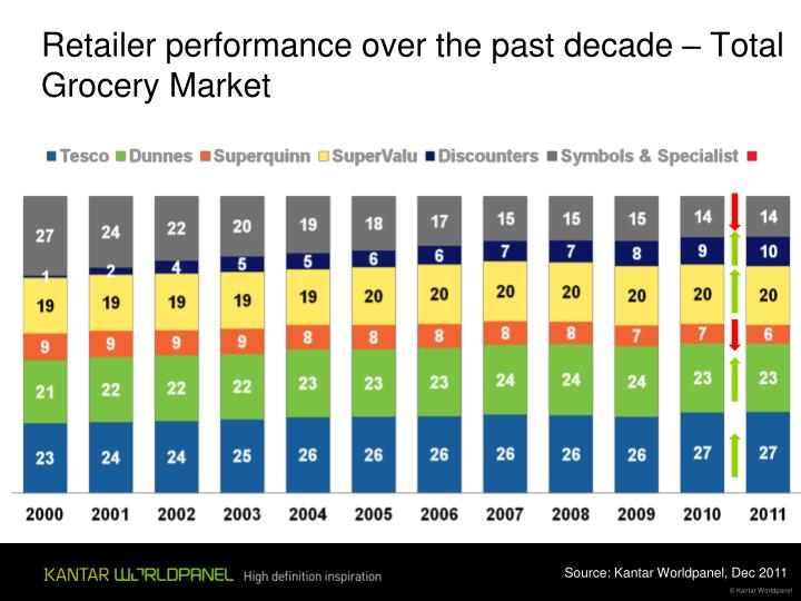 Retailer performance over the past decade – Total Grocery Market