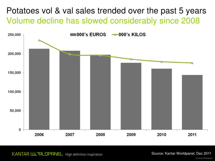 Potatoes vol & val sales trended over the past 5 years
