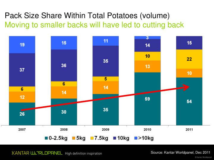 Pack Size Share Within Total Potatoes (volume)