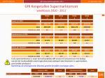 gfk kengetallen supermarktomzet weekbasis 2010 2011