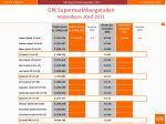 gfk supermarktkengetallen maandbasis 2010 2011