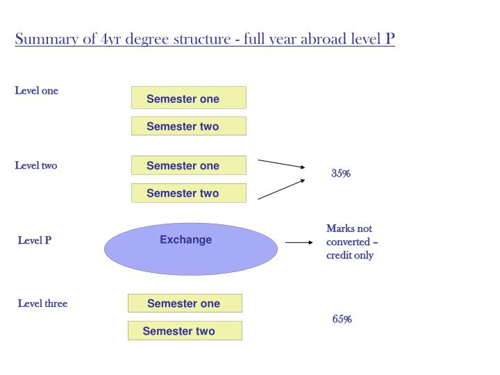 Summary of 4yr degree structure - full year abroad level P