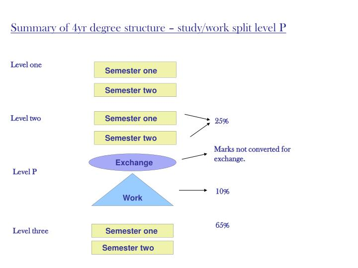 Summary of 4yr degree structure – study/work split level P