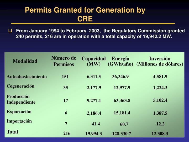 Permits Granted for Generation