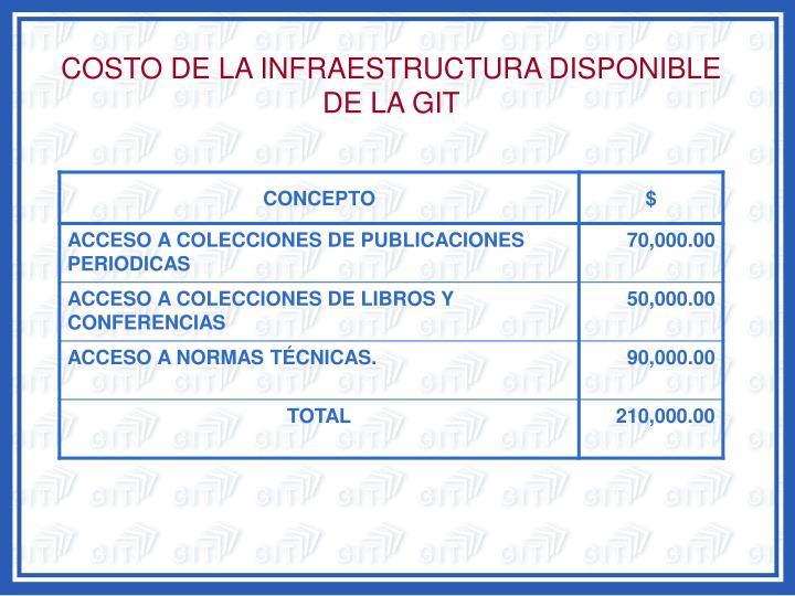 COSTO DE LA INFRAESTRUCTURA DISPONIBLE