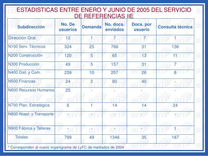 ESTADISTICAS ENTRE ENERO Y JUNIO DE 2005 DEL SERVICIO DE REFERENCIAS IIE