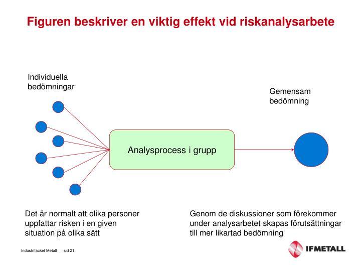 Figuren beskriver en viktig effekt vid riskanalysarbete