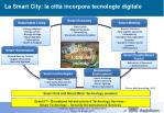 la smart city la citt incorpora tecnologie digitale